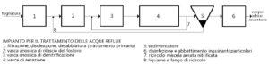Schema impianto trattamento acque reflue