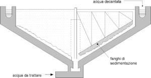 Vasca di sedimentazione
